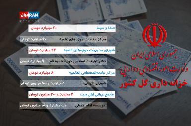 ۲۲۰میلیارد تومان سهم صداوسیما و حوزههای علمیه از پرداختیهای خزانهداری ایران