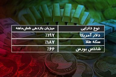 بازدهی سه بازار دارایی اصلی ایران طی ششماهه اول سال ۱۳۹۷