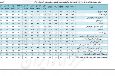 گزارش تازه مرکز آمار ایران از رشد اقتصادی