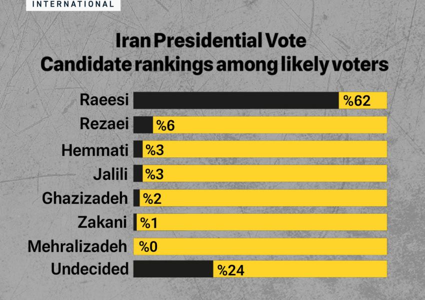 Presidential candidate standings, Stasis poll, June 13, 2021