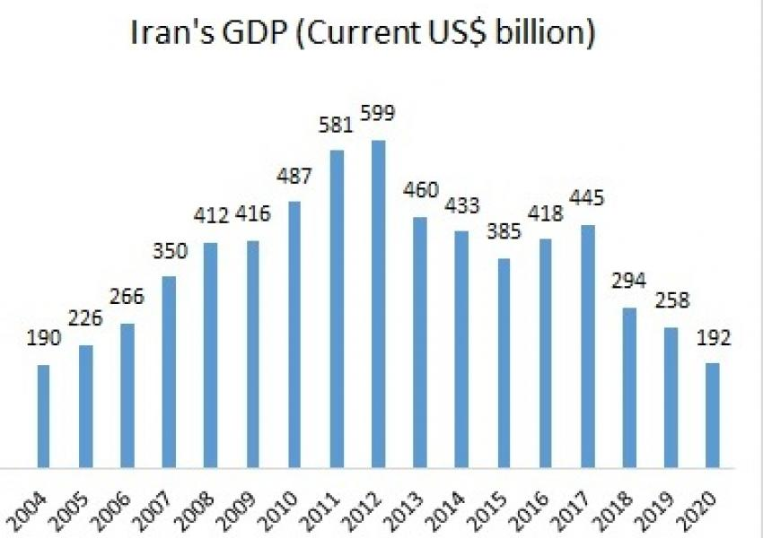 Iran's GDP calculated based on annual dollar rates by the World Bank.