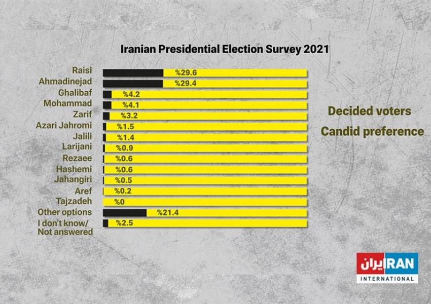 Iran poll - Candidate preferences.