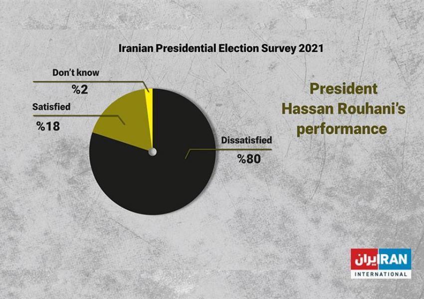Iran poll - President Hassan Rouhani's performance