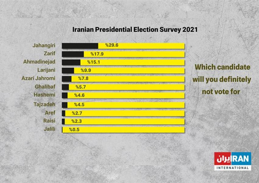 Iran poll - Negative preference