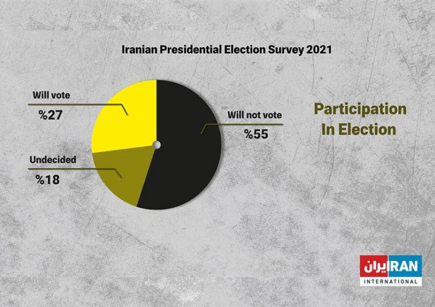 Iran poll - Voter turnout. May 16, 2021