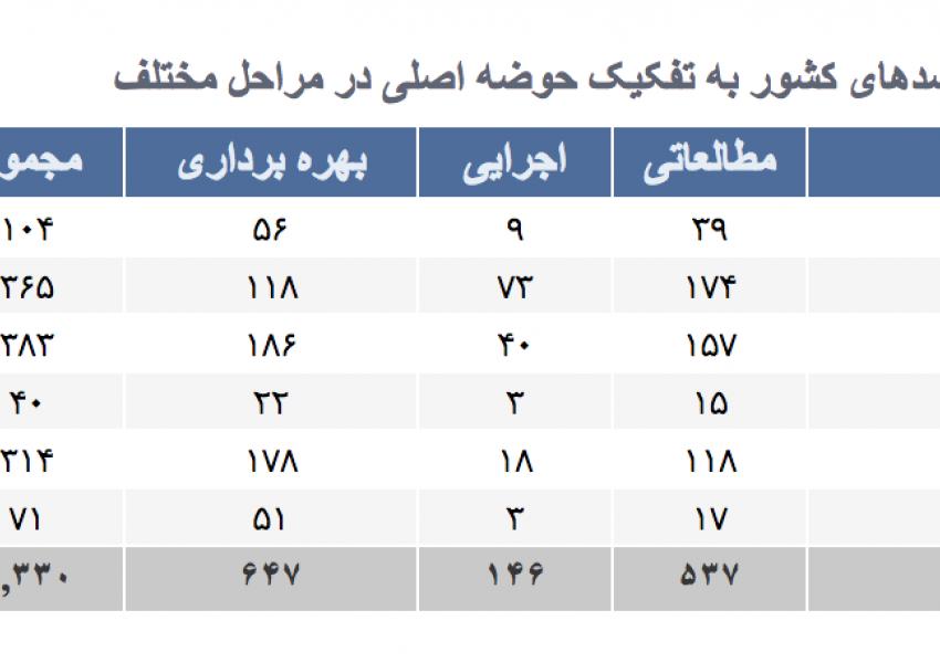 تعداد سدهای ایران