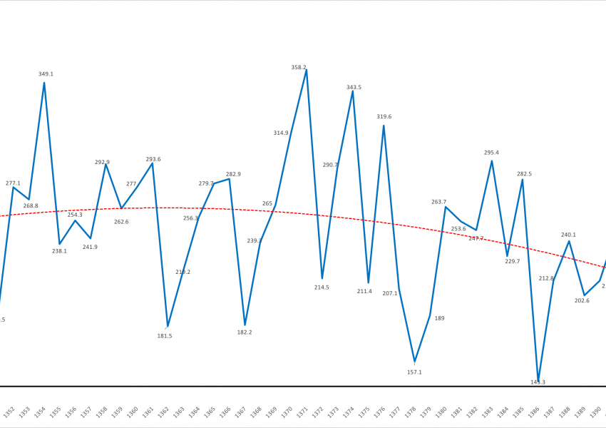 نمودار میزان بارندگی در سالهای مختلف