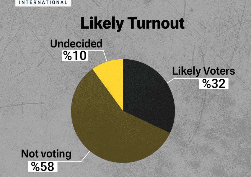 Likely turnout in opinion poll. June 13, 2021