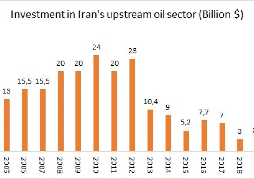 Investments in Iran's upstream oil sector.