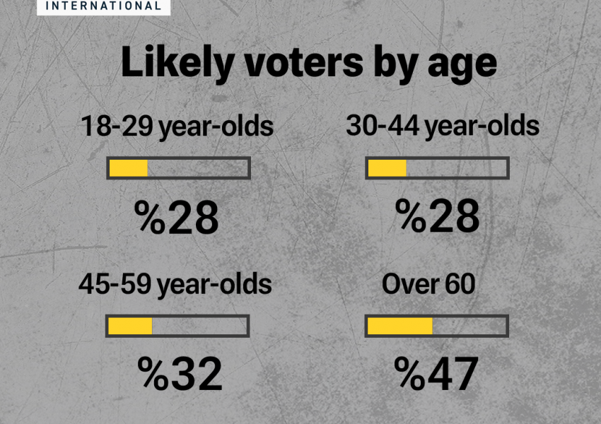 Likely voters in Iran presidential election poll by age.
